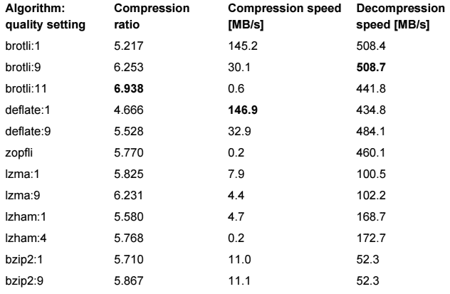google chrome will get an improved brotli compression