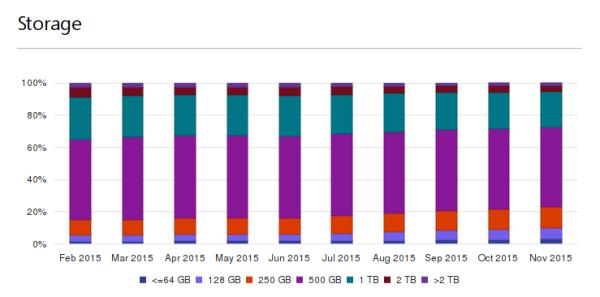 Windows 10 storage stats