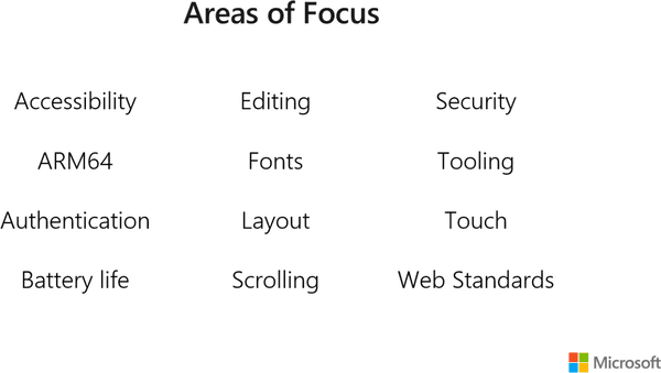 Chromium Edge Areas Of Focus