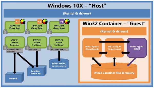 Windows 10X Win32 App Containers