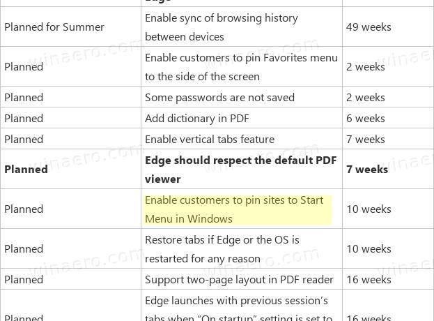 Edge Pin To Start Roadmap