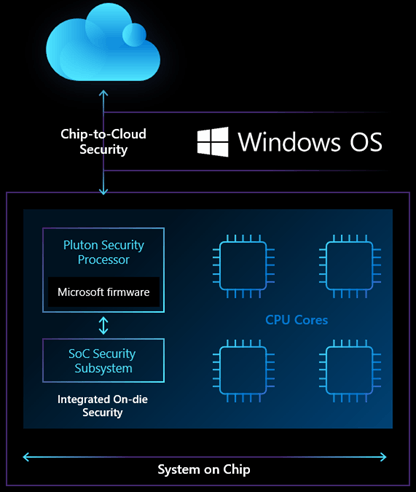 Pluton Chip To Cloud Security
