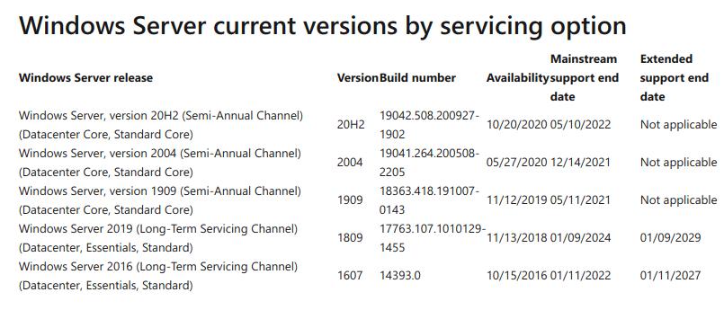 Windows Server Support Dates