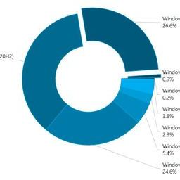 Windows 11 is already installed on 1% of all devices
