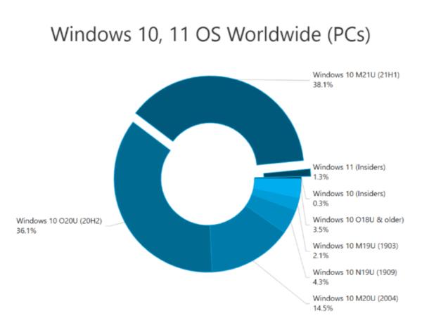 Windows 10 Market Share September 2021