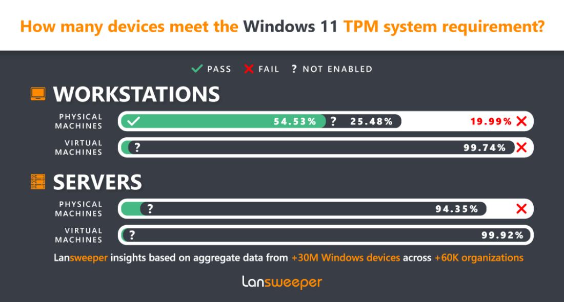 Windows 11 TPM Survey